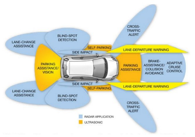 Getting To Know Your Vehicle S Exterior Sensors Searles Auto